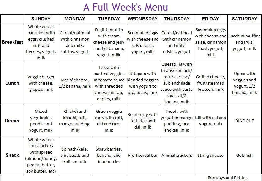 Templates For Meal Planning - Part Ii - A Full Week'S Menu